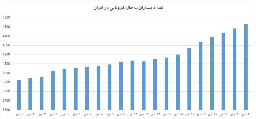 همه چیز مهیای رکوردشکنی هولناک مرگ و میر کرونا در ایران!