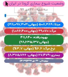 آخرین آمار کرونا تا ۲۲ مهر/ عبور تعداد جان باختگان کرونا در ایران از مرز ۲۹ هزار تن!