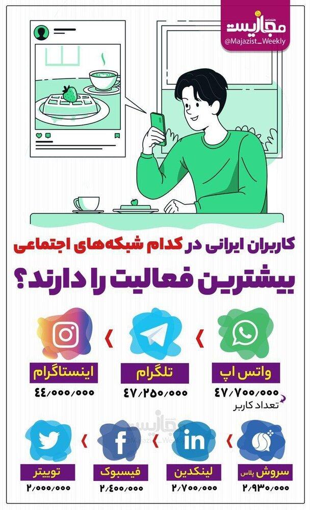 ایرانیها درکدام شبکههایاجتماعی بیشتر فعالیت دارند؟