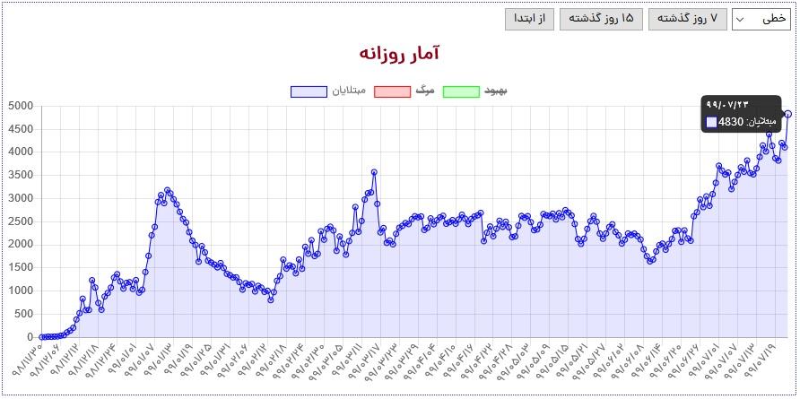 آخرین آمار کرونا تا ۲۳ مهر/ رکوردهای جدید کرونا در ایران؛ از مرگ و میر تا ابتلا و حتی بیماران «بدحال»!