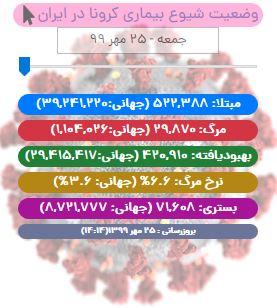 آخرین آمار کرونا در ایران تا ۲۵ مهر/ ۴۶۸۴ بیمار در ICU بستری هستند