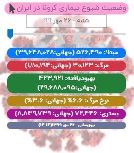 آخرین آمار کرونا تا ۲۶ مهر/ عبور مجموع جان باختگان کرونا در ایران از مرز ۳۰ هزار نفر!