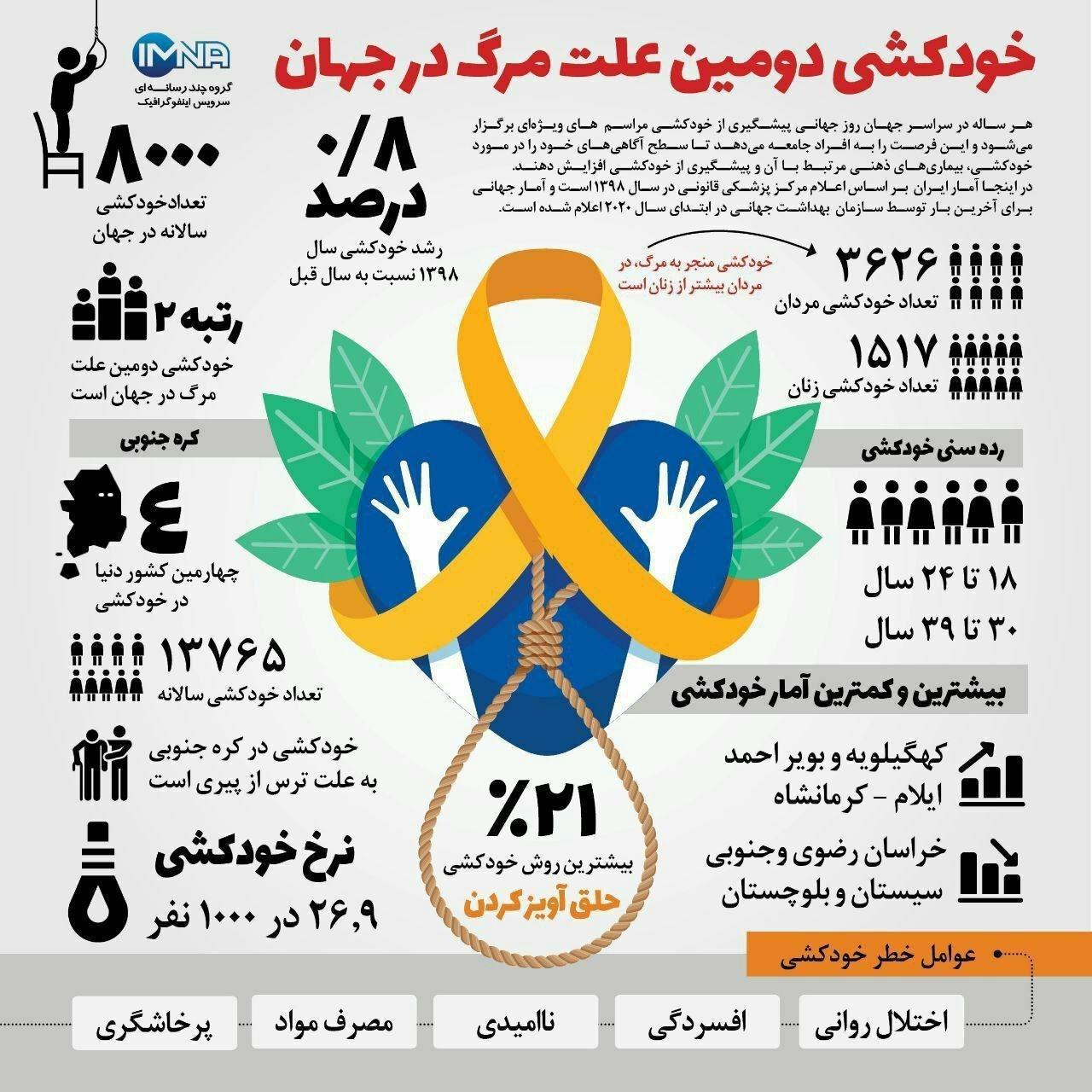 اینفوگرافی: نسبت آمار خودکشی مردان به زنان در ایران