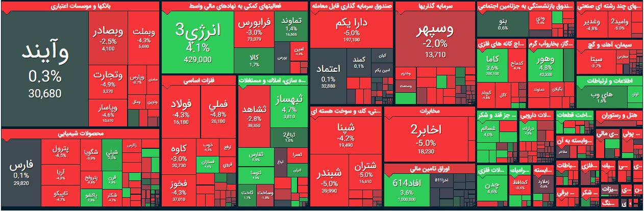 گزارش بورس امروز یکشنبه 27 مهر 99/ قرمزپوشی بورس/ 61 درصد نمادها در صف فروش