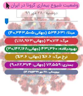 آخرین آمار کرونا تا ۲۸ مهر/ تاخت و تاز بی رحمانه کرونا در ایران با ۳۳۷ جان باخته!