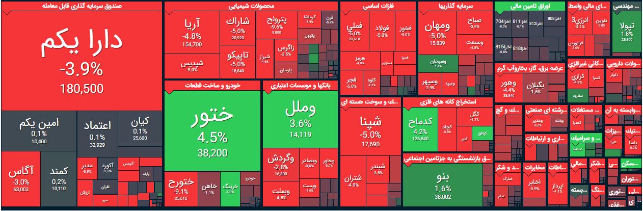 گزارش بورس امروز سه شنبه 29 مهر 99/ در روز قرمز بورس کدام نمادها بیشترین افزایش قیمت را داشتند؟
