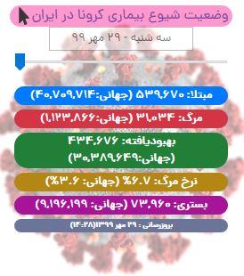 آخرین آمار کرونا تا ۲۹ مهر/ رکوردشکنی مبتلایان شناسایی شده در شبانه روز اخیر/ مرگ و میر باز هم در اوج!