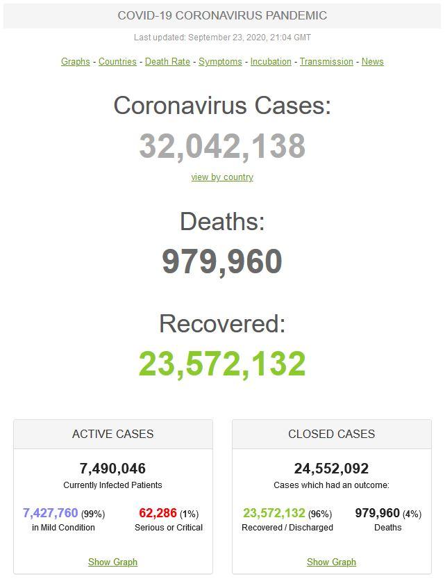عبور مبتلایان به کووید-۱۹ در جهان از مرز ۳۲ میلیون تن/ کاهش «نرخ مرگ» به ۴ درصد