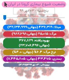 آخرین آمار کرونا تا ۳ مهر/ عبور تعداد جان باختگان کووید-۱۹ در ایران از مرز ۲۵ هزار نفر