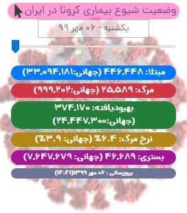 آخرین آمار کرونا در ایران تا ۶ مهر/ ۳۰ استان در وضعیت قرمز و هشدار