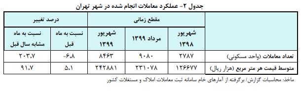 رکورد جدید در بازار مسکن؛ یک متر مربع خانه در تهران چند میلیون تومان شد؟