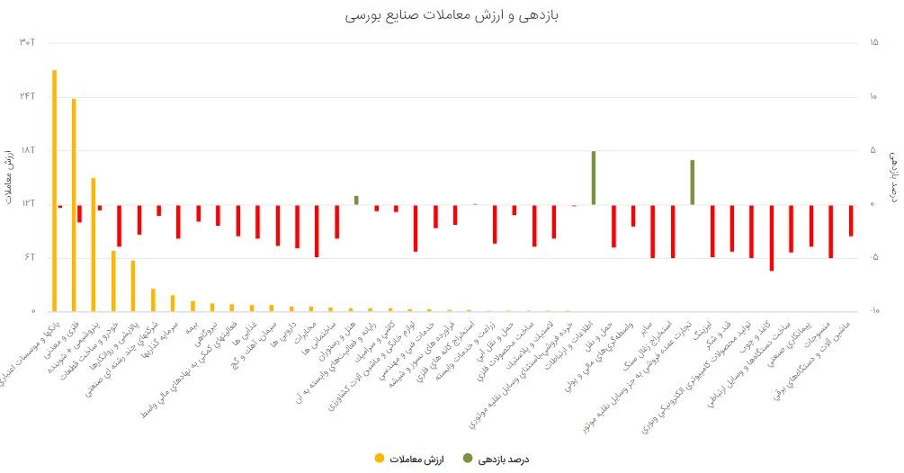 گزارش بورس امروز سه شنبه 8 مهر 99/ سلام شاخص کل به کانال یک میلیون و 400 هزار واحد