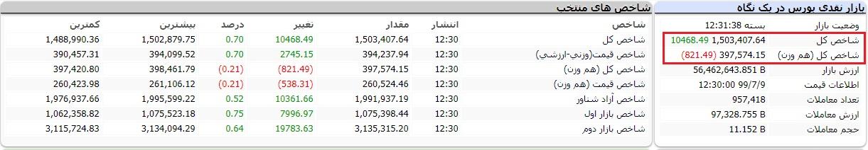 گزارش بورس امروز چهارشنبه 9 مهر 99/ نمادهایی پرتقاضا کدام بودند؟/ بازگشت به کانال 1.5 میلیون واحدی