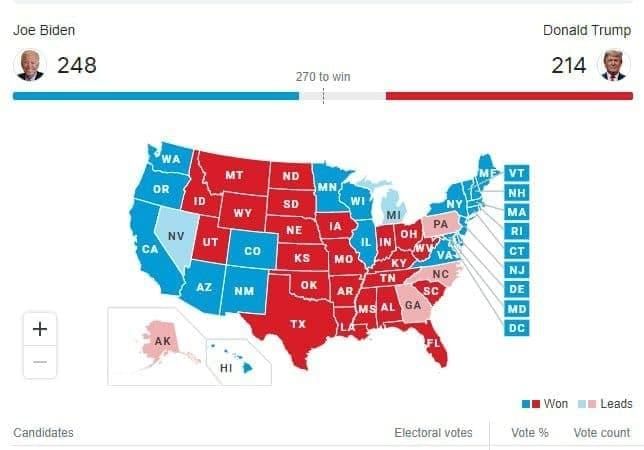 آخرین نتایج آرای الکترال: ترامپ 213- بایدن 238/آغاز دعوای ستادهای انتخاباتی بایدن و ترامپ/وضعیت در ایالات کلیدی باقیمانده چگونه است؟/ ترامپ: ایالتهایی که برده بودم یکی یکی ناپدید میشوند!