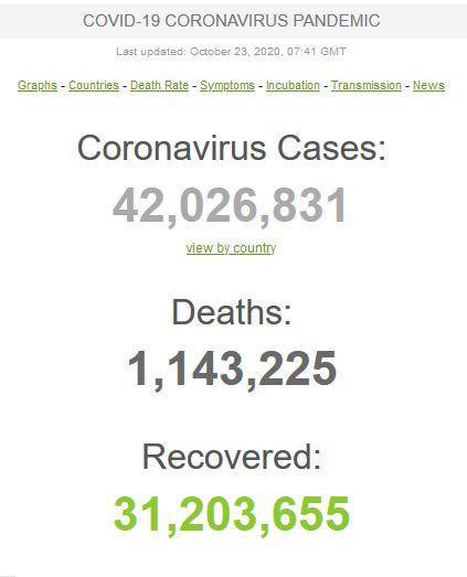 عبور مبتلایان به کووید-۱۹ در جهان از مرز ۴۲ میلیون تن/ کاهش «نرخ مرگ» در جهان همزمان با افزایش آن در ایران!
