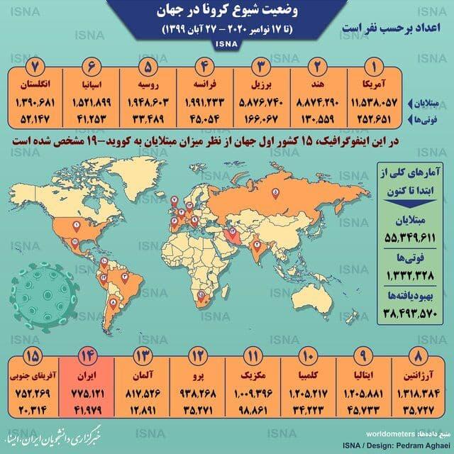 اینفوگرافی: آمار کرونا در جهان تا ۲۷ آبان
