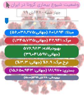 آخرین آمار کرونا تا ۲۸ آبان/ مجموع مبتلایان کووید19 در ایران از ۸۰۰ هزار نفر عبور کرد