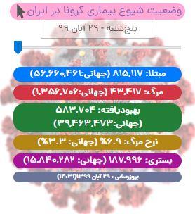 آخرین آمار کرونا تا ۲۹ آبان/ شمار جان باختگان کووید19 در ایران از ۴۳ هزار تن گذشت