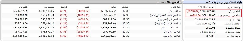 گزارش بورس امروز شنبه 3 آبان 99/ سلام شاخص به کانال یک میلیون و 300 هزار واحدی