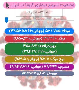 آخرین آمار کرونا در ایران تا ۳ آبان/ ۳۳۵ بیمار دیگر به دیار باقی شتافتند