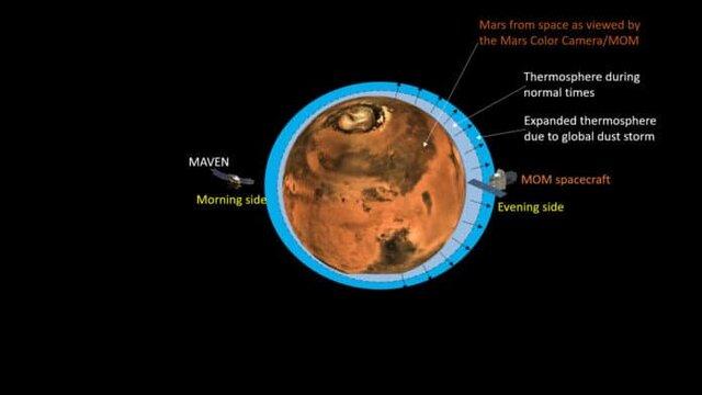 مریخ در حال از دست دادن جو خود است