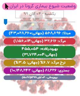 آخرین آمار کرونا در ایران تا ۴ آبان/ شناسایی حدود ۶۲۰۰ بیمار کووید۱۹ در شبانه روز اخیر
