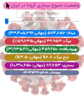 آخرین آمار کرونا در ایران تا ۵ آبان/ فوت ۳۳۷ بیمار دیگر در شبانه روز اخیر