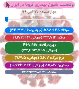 آخرین آمار کرونا در ایران تا ۷ آبان/ تداوم روزهای سیاه کرونایی با فوت ۴۱۵ بیمار/ شمار بیماران بدحال از ۵ هزارتن فراتر رفت