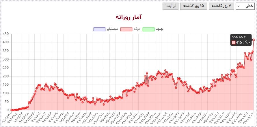 آخرین آمار کرونا در ایران تا هفتم آبان/ تداوم روزهای سیاه کرونایی با فوت  ۴۱۵ بیمار/ شمار بیماران بدحال از ۵ هزار تن فراتر رفت - تابناک | TABNAK