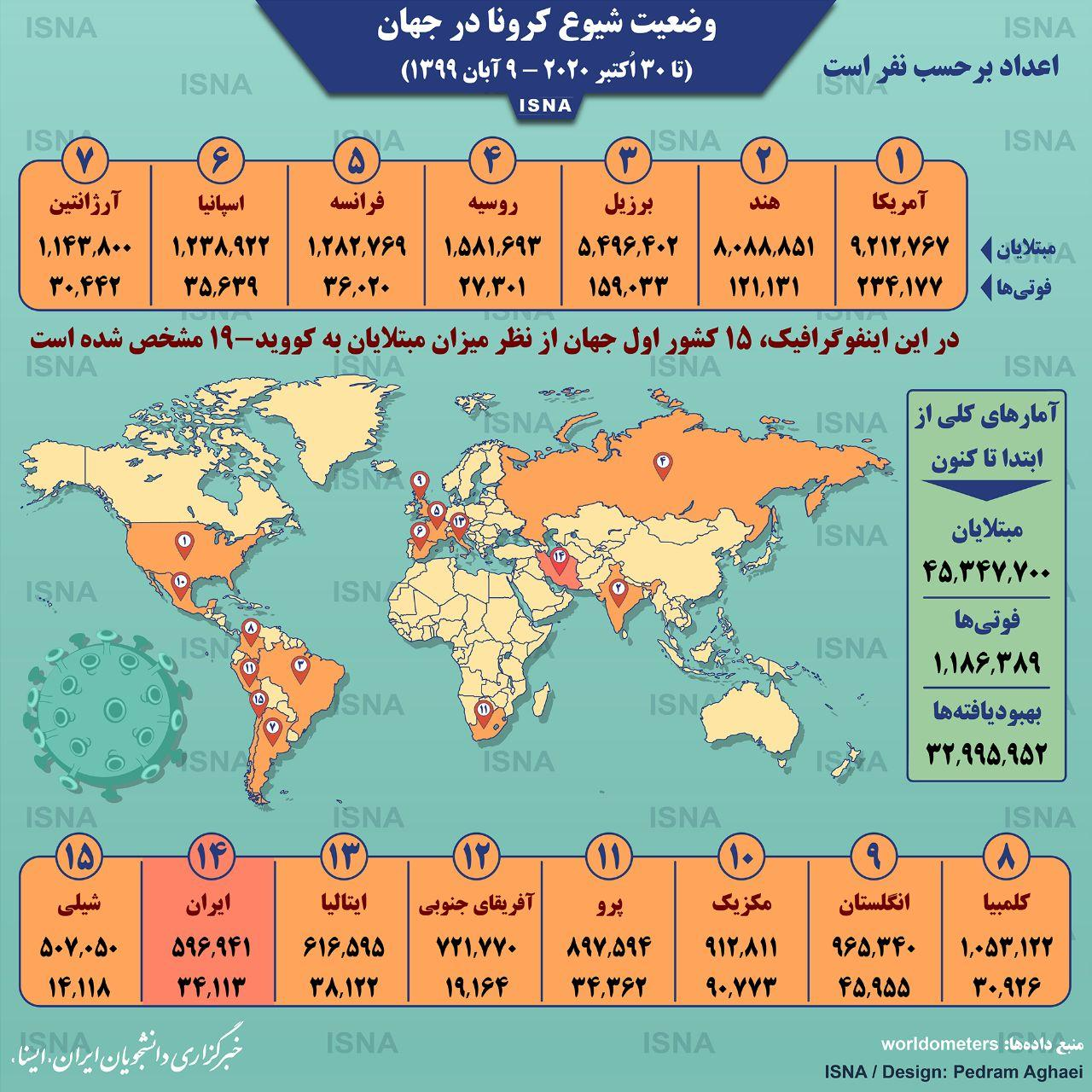 اینفوگرافی: آمار کرونا در جهان تا ۹ آبان