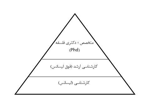 آسیب شناسی برنامههای آموزش مدیران