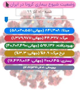 آخرین آمار کرونا در ایران تا ۱ آذر/ شمار جان باختگان کووید19 در ایران از ۴۰ هزار تن عبور کرد