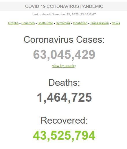 عبور مبتلایان به کووید-۱۹ در جهان از مرز ۶۳ میلیون تن/ شناسایی روزانه نیم میلیون مبتلا در جهان!