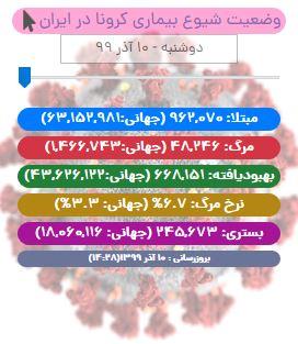 آخرین آمار کرونا در ایران تا ۱۰ آذر/ جان باختن ۳۷۱ بیمار کووید19 در شبانه روز اخیر