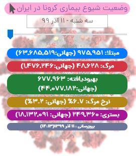 آخرین آمار کرونا در ایران تا ۱۱ آذر/ بهبودی بیش از ۶۷۷ هزار نفر از بیماران