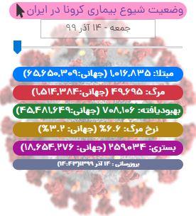 آخرین آمار کرونا تا ۱۴ آذر/ تداوم روند کاهشی مرگ و میر کووید19 در ایران