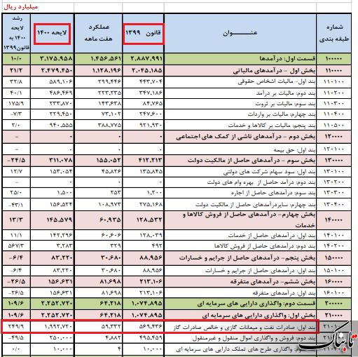 جهش ۲۵۰ درصدی منابع نفتی در بودجه ۱۴۰۰ محقق می شود؟ / عضو کمیسیون برنامه و بودجه: تنها عدد ۳۶۵ روز در محاسبات دولت قابل تحقق است!