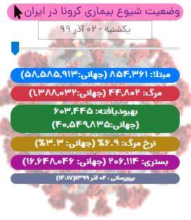 آخرین آمار کرونا در ایران تا ۲ آذر/ ۴۷۵ بیمار دیگر چشم از جهان فروبستند
