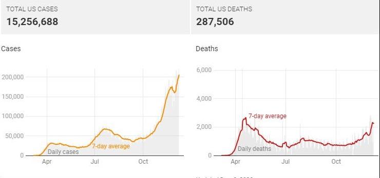 کشتههای روزانه کرونا در آمریکا از سه هزار نفر گذشت
