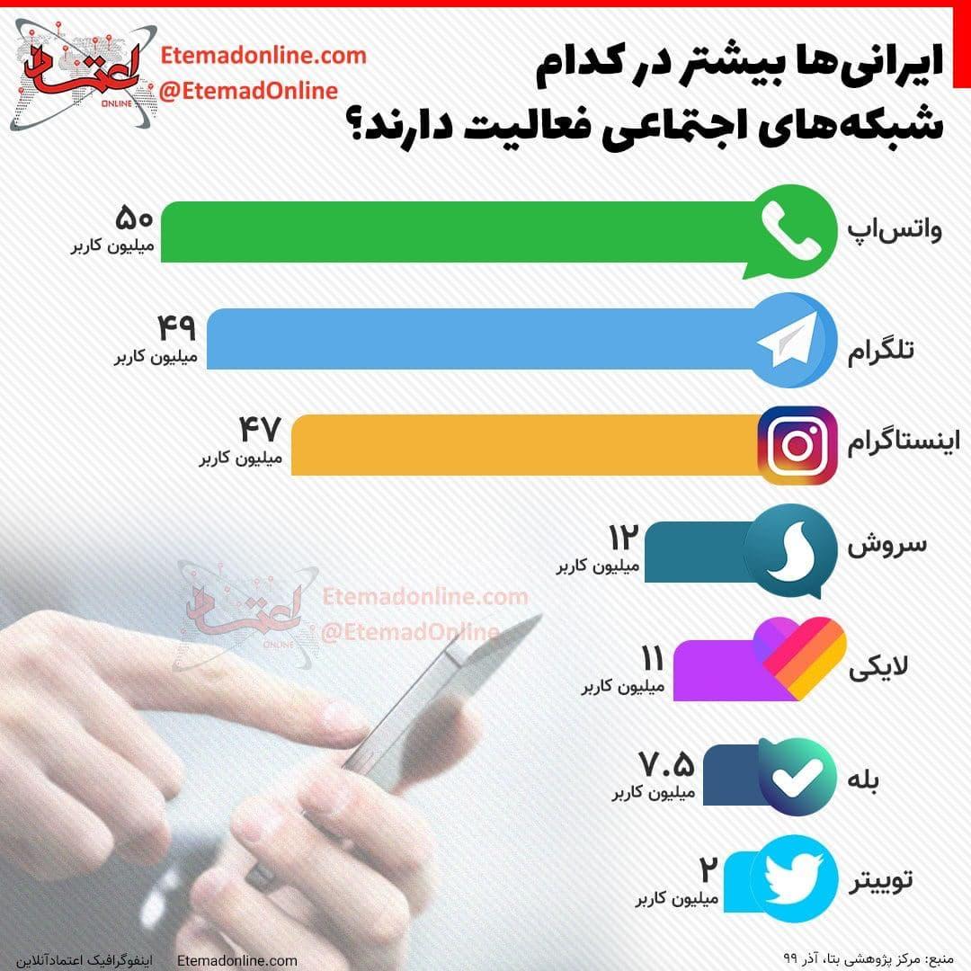 ایرانیها بیشتر در کدام شبکههای اجتماعی فعالیت دارند؟