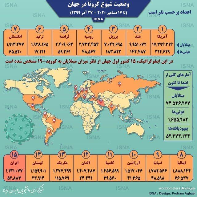 اینفوگرافی: آمار کرونا در جهان تا ۲۷ آذر