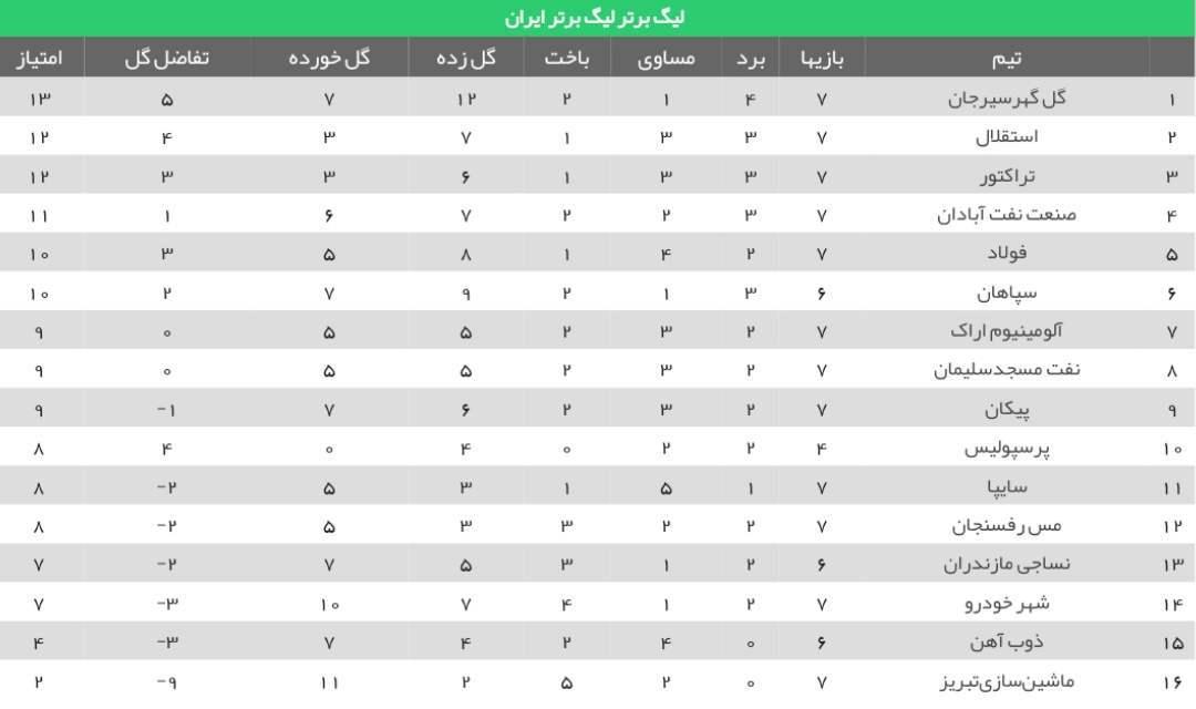 جدول لیگ برتر؛ سقوط استقلال و صعود تراکتور