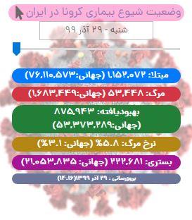 آخرین آمار کرونا در ایران تا ۲۹ آذر/ شناساییی کمتر از ۷ هزار بیمار جدید در شبانه روز اخیر