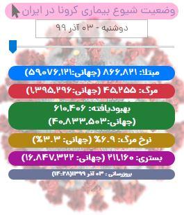 آخرین آمار کرونا تا ۳ آذر/ شمار جان باختگان کووید19 در ایران از ۴۵ هزار تن فراتر رفت