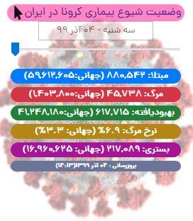 آخرین آمار کرونا تا ۴ آذر/ با ثبت رکورد جدید، مجموع مبتلایان به کووید19 در ایران به ۸۸۰ هزار نفر رسید