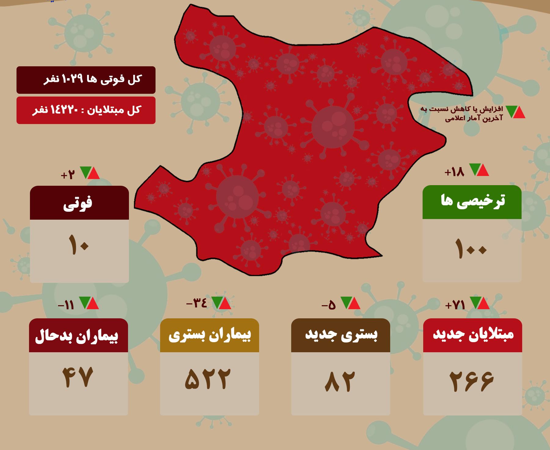 آخرین آمار کرونا در قزوین/ ۱۰ فوتی و ۲۶۶ بیمار جدید