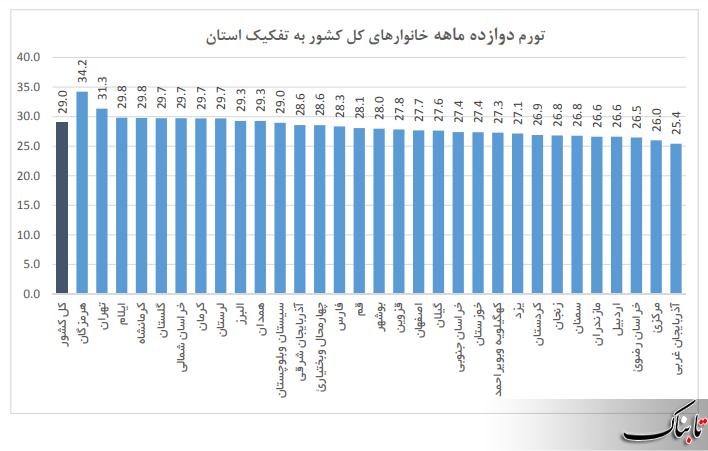 بالاترین و کمترین نرخ تورم متعلق به کدام استان است؟