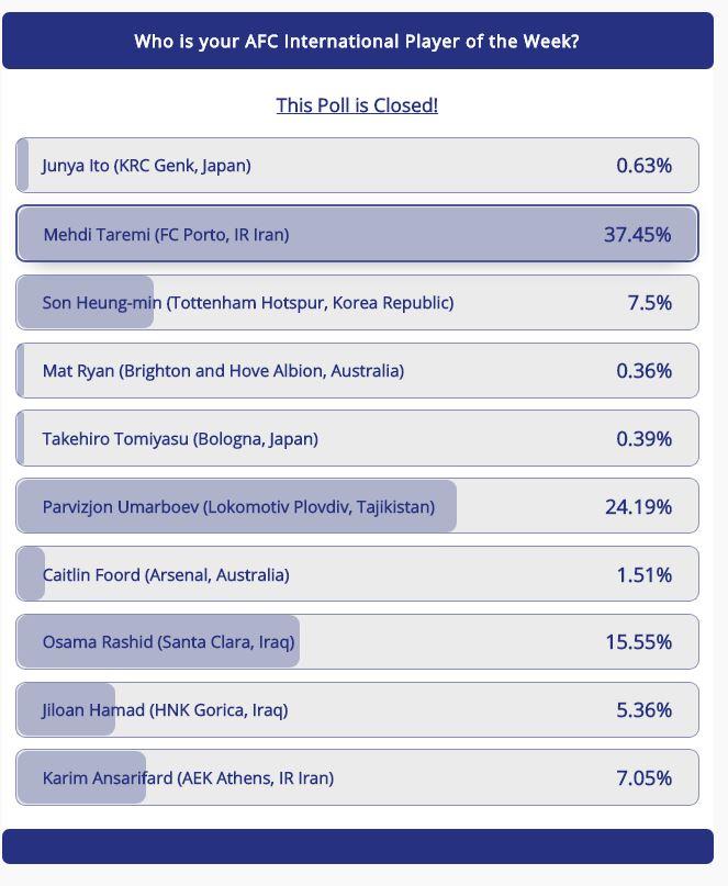 طارمی بهترین لژیونر هفته آسیا شد