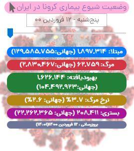 آخرین آمار کرونا در ایران تا ۱۲ فروردین ۱۴۰۰/ شناسایی بیش از ۱۱ هزار بیمار در شبانه روز اخیر