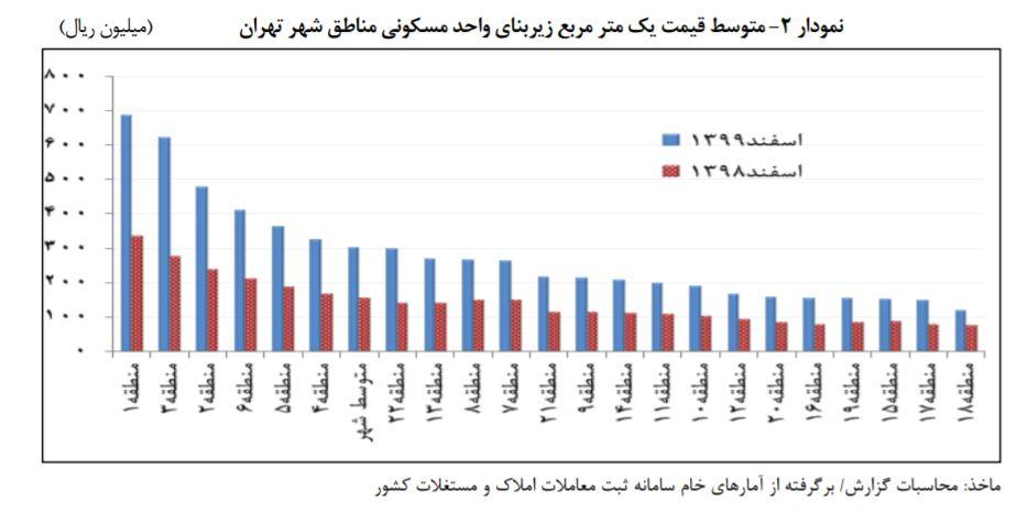 متوسط قیمت مسکن در مناطق ۲۲ گانه تهران